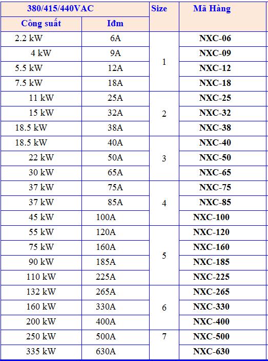 BANG-PHAN-LOAI-CONTACTOR-KHOI-DONG-TU-DONG-NXC